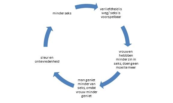 Cirkel van sleur